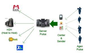 Mengenal Software Pulsa
