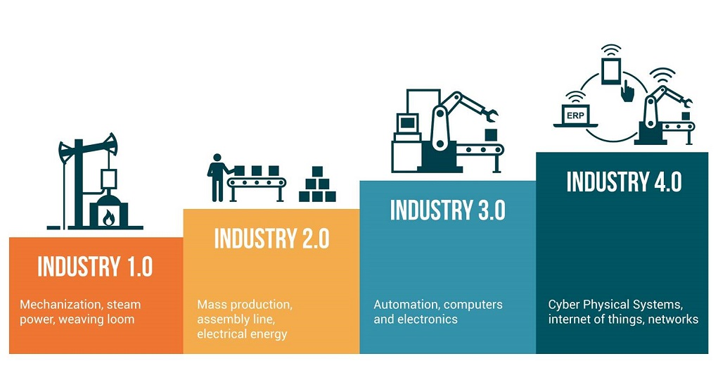4 Bisnis Paling Menjanjikan di Era Digital