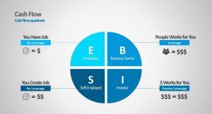 5 Menit Mengenal Cashflow Quadrant
